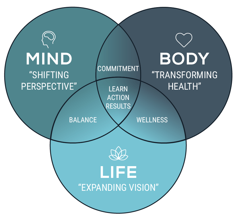 Integrative health philosophy