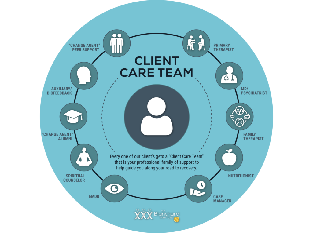 Blanchard Client Care Team